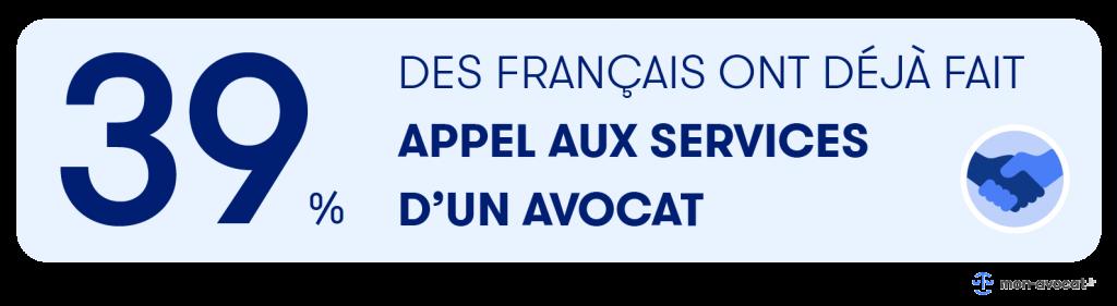 39% des Français ont déjà fait appel aux services d'un avocat