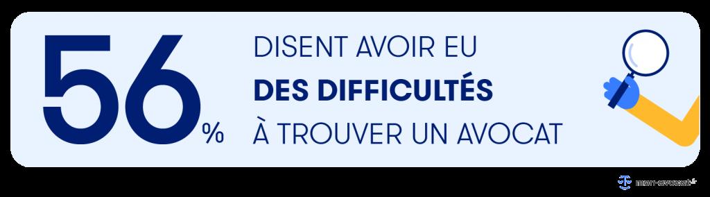 56% des Français disent avoir eu des difficultés à trouver un avocat