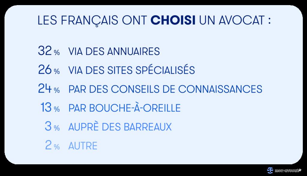 Comment les Français ont-ils choisi un avocat ?