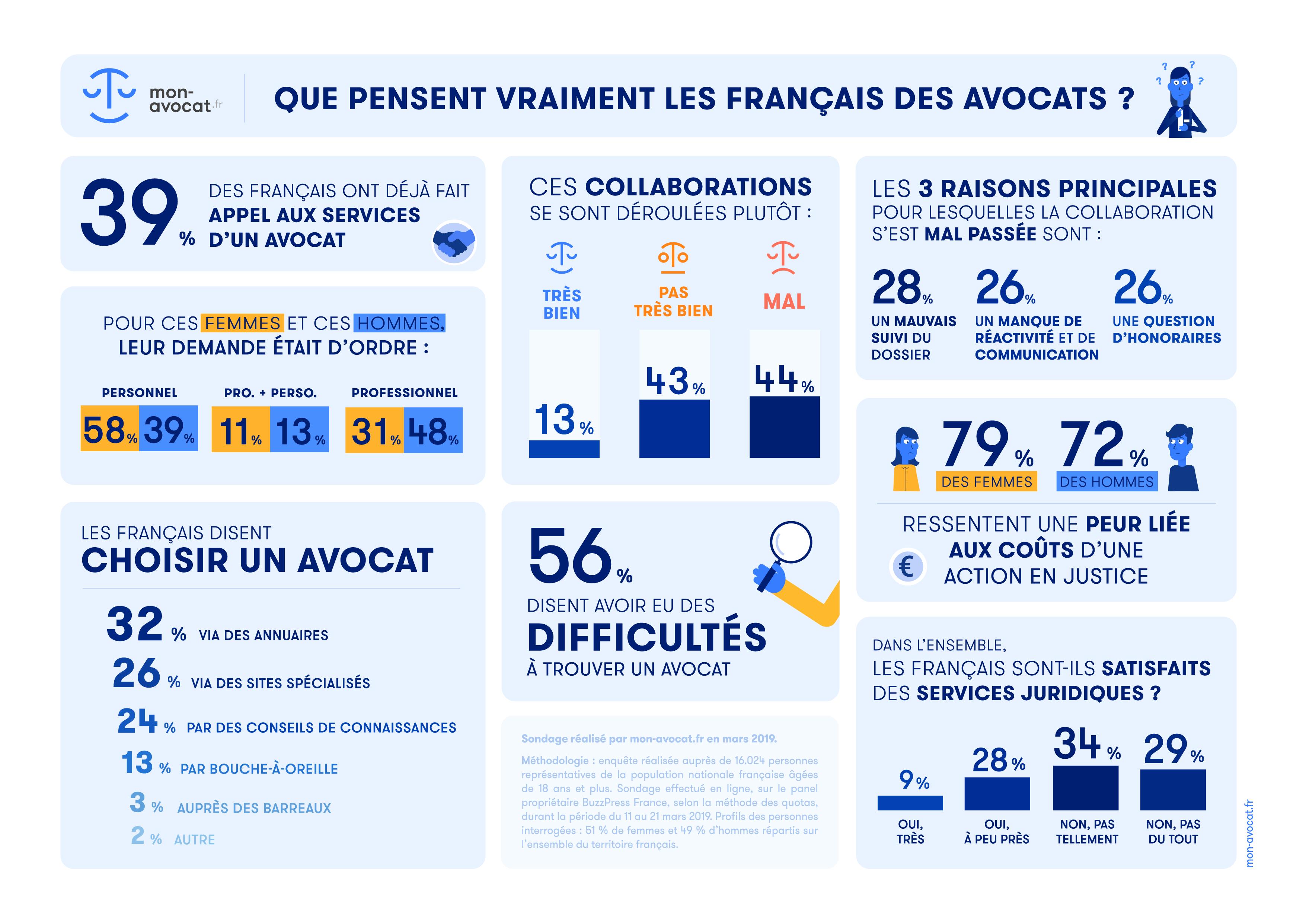 Que pensent vraiment les Français des avocats ?
